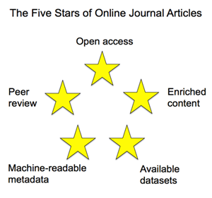 The Five Stars of Online Journal Articles — a Framework for Article