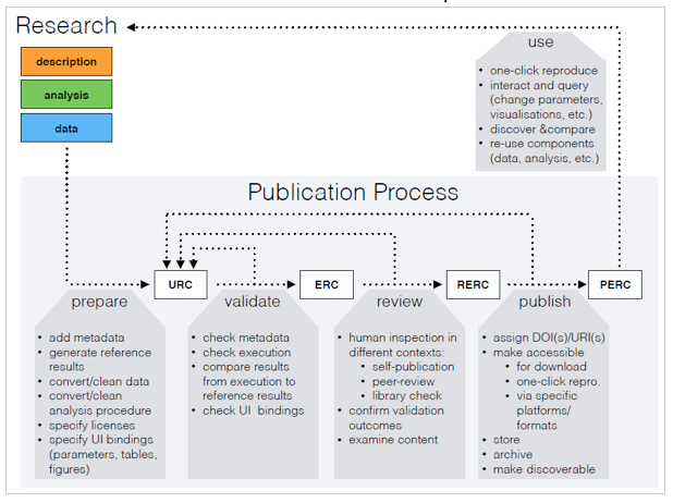 Researchers Publish New Key Parameters >> Opening The Publication Process With Executable Research Compendia