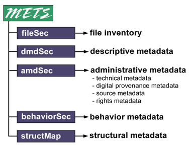 documents information management egms metadata standard