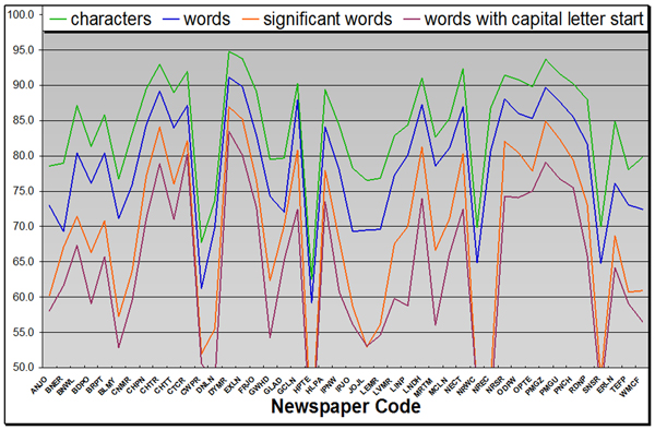 Measuring Mass Text Digitization Quality and Usefulness