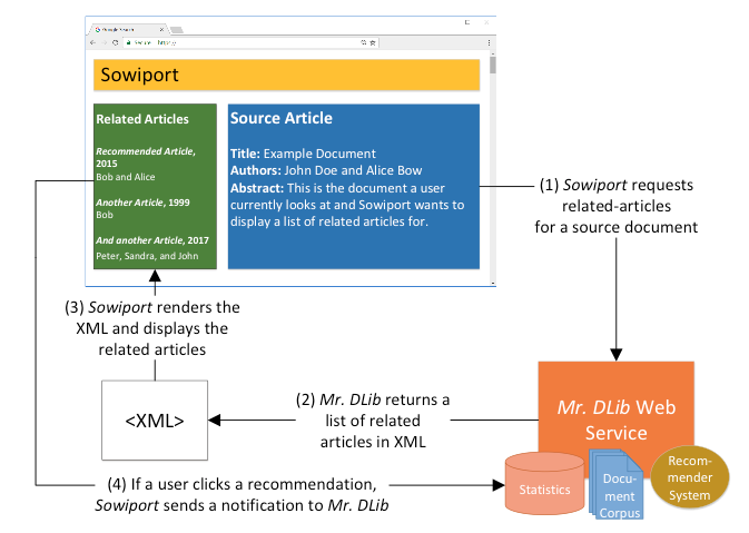 RARD: The Related-Article Recommendation Dataset