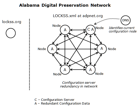 A New Approach to Configuration Management for Private