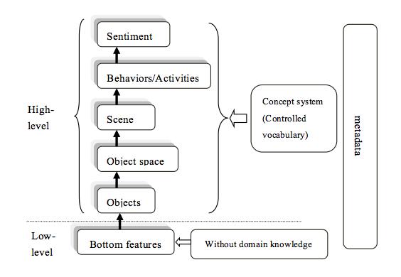 Figure 1 Hierarchical Semantic Model For Digital Images