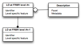 Figure showing pattern for describing the different FRBR aspects of a learning object. objects.