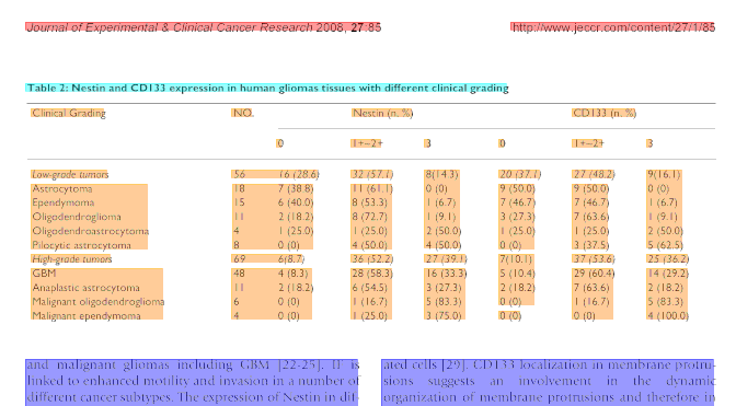 A Comparison Of Two Unsupervised Table Recognition Methods From