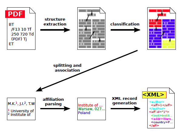 Structured Affiliations Extraction from Scientific Literature