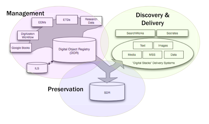 Designing And Implementing Second Generation Digital Preservation Services A Scalable Model For The Stanford Digital Repository